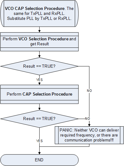 LMS6002D VCO and VCOCAP Code Selection Algorithm, General Procedure Flow Chart