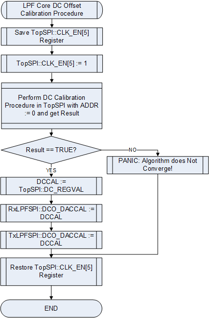 LMS6002D DC Offset Calibration of LPF Tuning Module Flow Chart