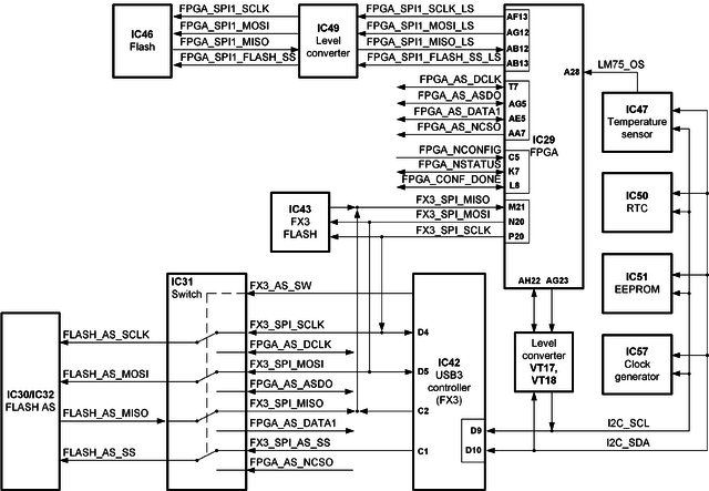 limesdr-qpcie v1 2 hardware description