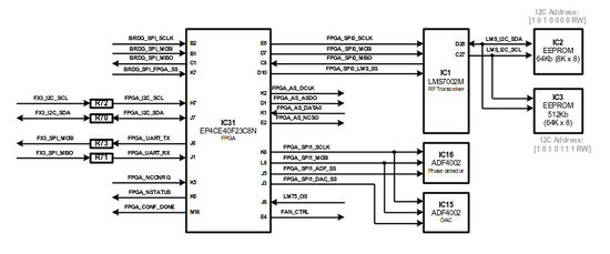 LimeSDR-USB FPGA low-speed interfaces block diagram
