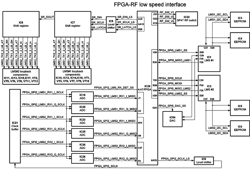File:LimeSDR-QPCIe v1.2 FPGA-RF low speed interfaces block diagram.png