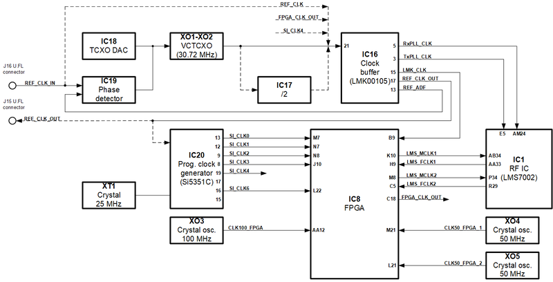 File:LimeSDR-PCIe v1.2 clock.png