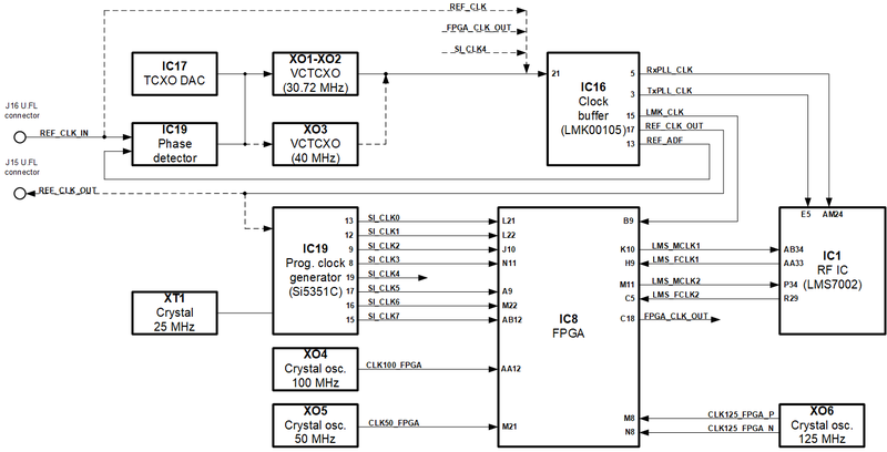 File:LimeSDR-PCIe v1.3 clock.png