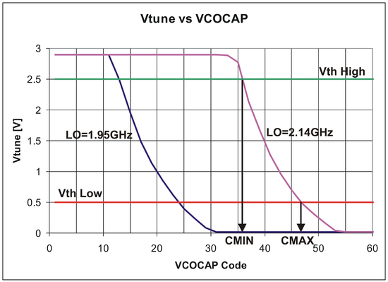 LMS6002 VCO Capacitance Selection