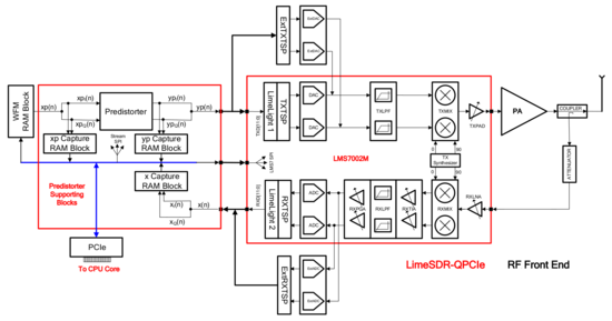 An ADPD implementation block diagram, based on the LimeSDR-QPCIe board