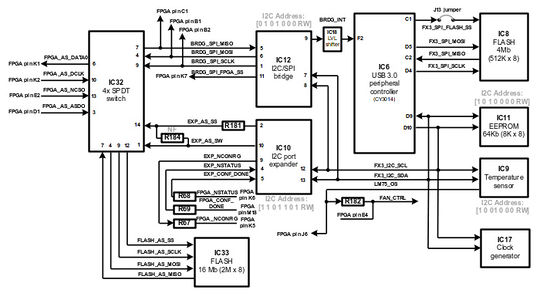 LimeSDR-USB FX3 low-speed interfaces block diagram
