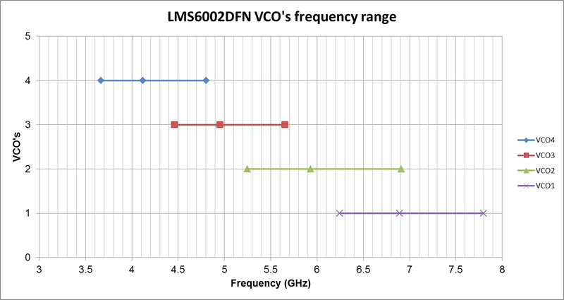 File:LMS6002D FAQ VCO Frequency Range.png