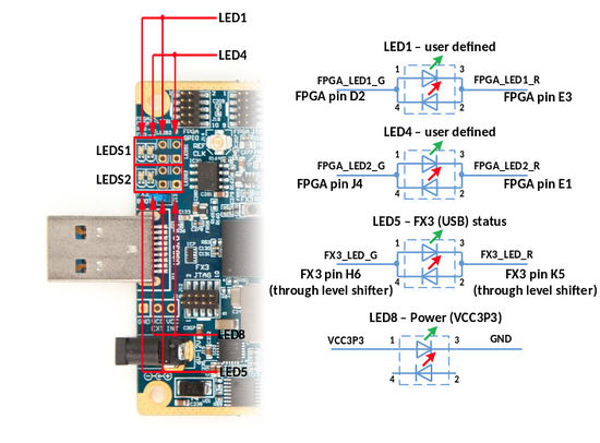 LimeSDR-USB LED diagram