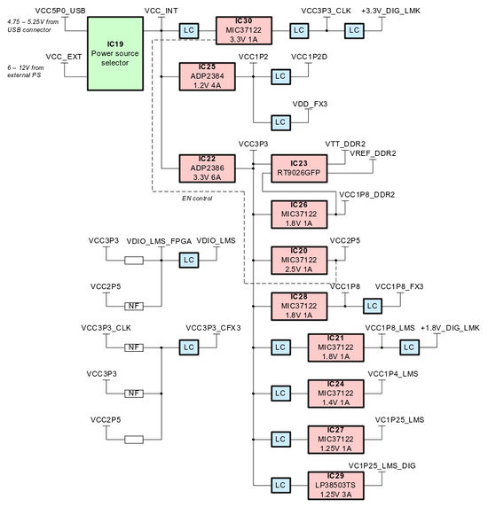 LimeSDR-USB power block diagram