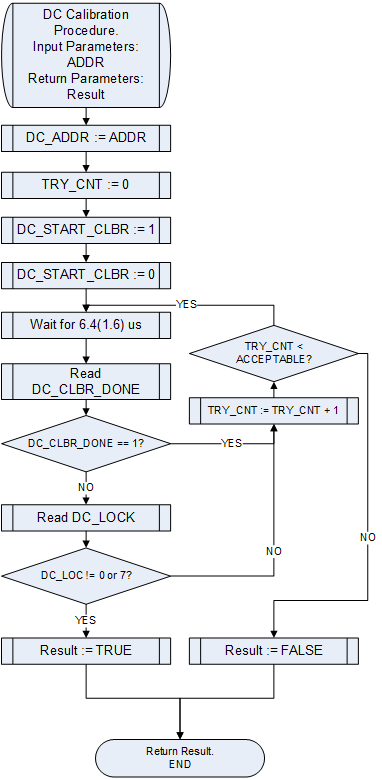 LMS6002D General DC Calibration Flow Chart