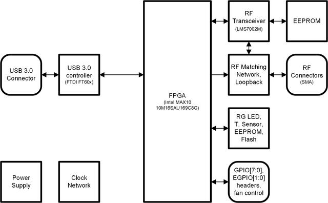 limesdr-mini development board block diagram