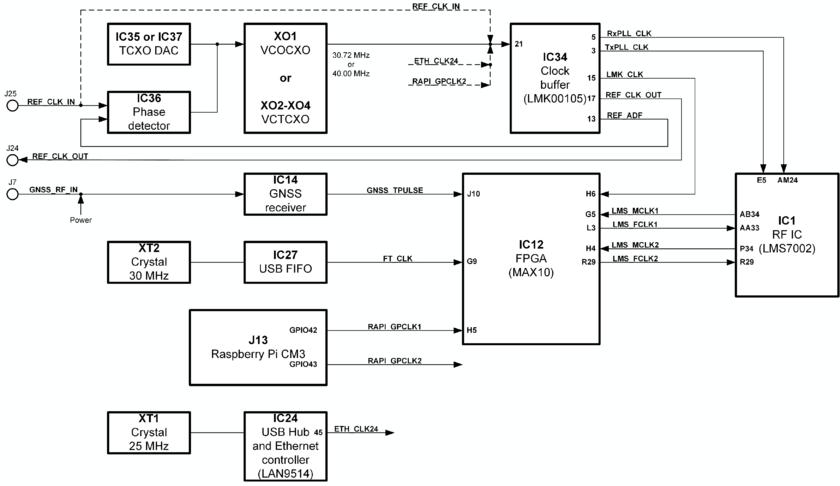 Limenet-micro V2 1 Hardware Description