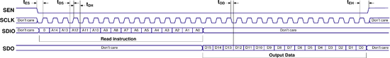 LMS7002M SPI read cycle, 4-wire (default) timing diagram