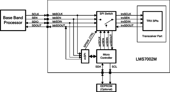 LMS7002M on-chip microcontroller connection diagram