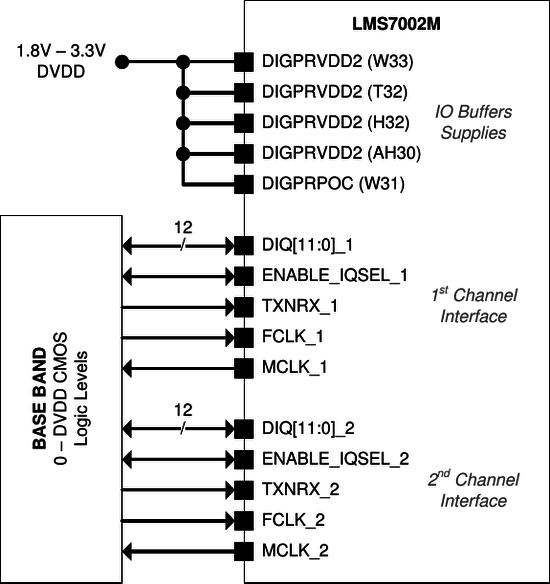 LimeMicro:LMS7002M Datasheet - Myriad-RF Wiki