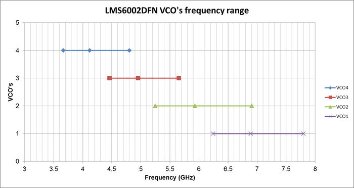 VCO Frequency Range