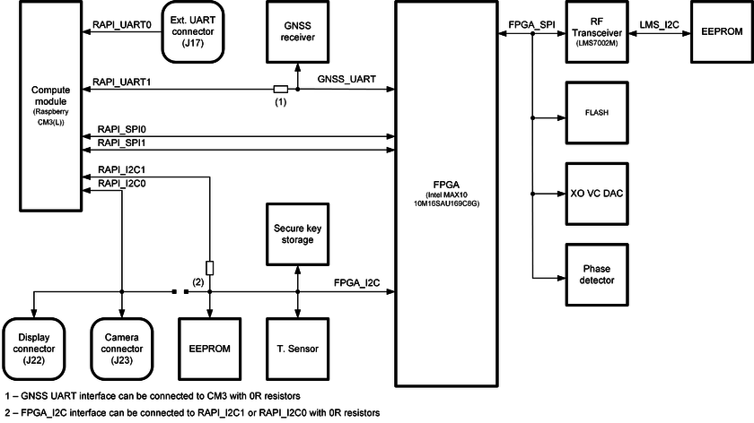 LimeNET-Micro v2 1 hardware description - Myriad-RF Wiki